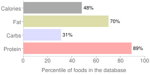 Carp, not specified as to cooking method, cooked, percentiles