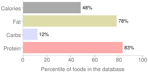 Spam, meat spread by Hormel Foods Corporation, percentiles