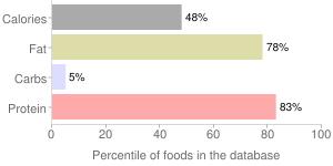 Shady brook farms, smoked turkey bacon by Sugar Creek Packing Co. Inc., percentiles