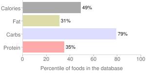 Nuts, raw, ginkgo nuts, percentiles
