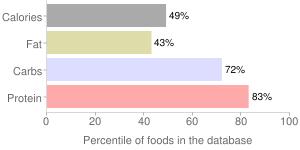 Sun-dried tomatoes, percentiles