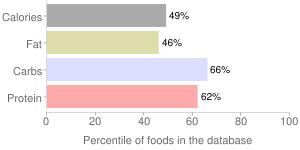 Waffles, ready-to-heat, frozen, lowfat, whole wheat, percentiles