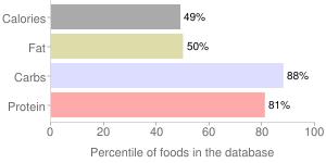 Cereal (Kellogg's All-Bran), percentiles