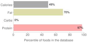 Pork, broiled, cooked, separable lean and fat, boneless, center rib (chops), loin, fresh, percentiles