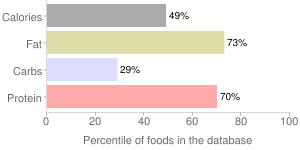 USDA Commodity, canned, luncheon meat, percentiles