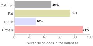 Sausage, meatless, percentiles