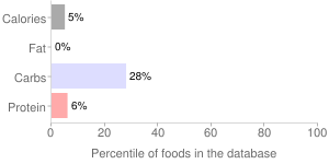 Alcoholic beverage, low carb, light, beer, percentiles