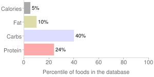 Mushrooms, raw, maitake, percentiles