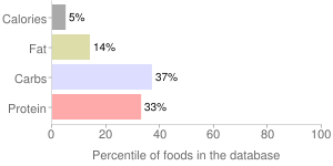 Cauliflower, raw, green, percentiles