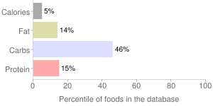 Peppers, raw, yellow, sweet, percentiles