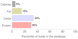 Broccoli, raw, stalks, percentiles