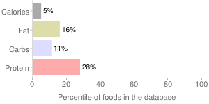 01 field of greens by Juice Served Here, percentiles