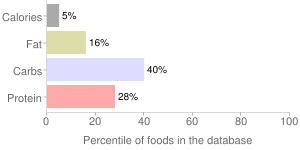 Broccoli, raw, flower clusters, percentiles