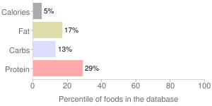 2 heads lettuce by OCEAN MIST FARMS, percentiles