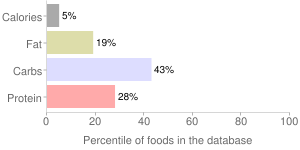 Mustard greens, raw, percentiles