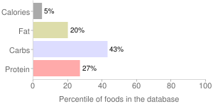 Kale, unprepared, frozen, percentiles