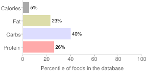 Arugula, raw, percentiles