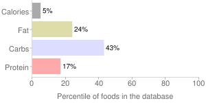 Broccoli, raw, chinese, percentiles