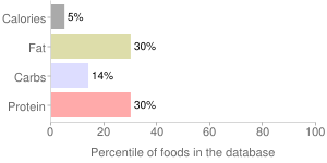 Nopales, raw, percentiles