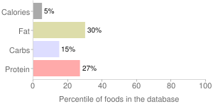 Beans, solids and liquids, regular pack, canned, yellow, snap, percentiles