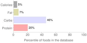 Kohlrabi, raw, percentiles