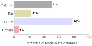 Lemonade, pink, frozen concentrate, percentiles