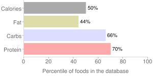 Bread, commercially prepared (includes soft bread crumbs), white, percentiles