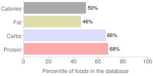 Bread, no salt, low sodium, commercially prepared, white, percentiles