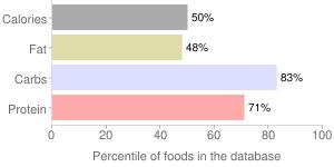 Spices, dried, oregano, percentiles
