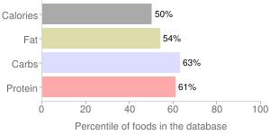 Bread, made with low fat (2%) milk, prepared from recipe, cornbread, percentiles