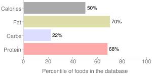 Fish, raw, mixed species, eel, percentiles