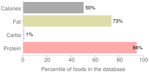 Fish, dry heat, cooked, Atlantic, mackerel, percentiles