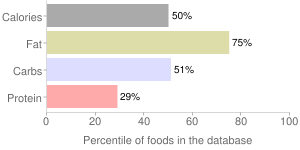 Salad dressing, low calorie, mayonnaise and mayonnaise-type, percentiles
