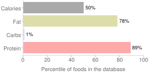 Cheese, soft type, goat, percentiles