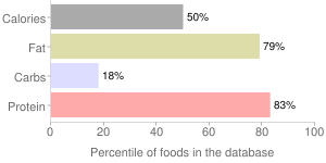 Cheese, feta, percentiles
