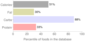 Dates, medjool, percentiles
