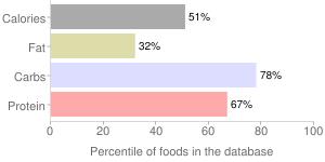 Radishes, dried, oriental, percentiles