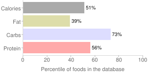 Pancakes, reduced fat, plain, percentiles