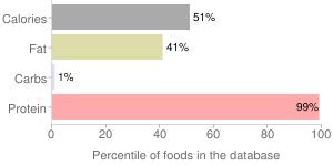 Seal, partially dried (Alaska Native), meat, bearded (Oogruk), percentiles