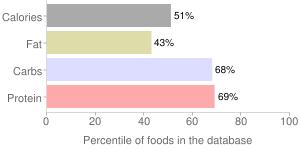 Sub 6 sandwich rolls by Bimbo Bakeries USA, Inc., percentiles
