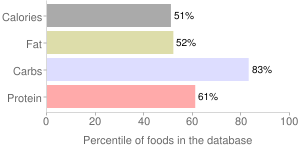 Spices, ground, savory, percentiles