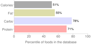 Spices, dried, thyme, percentiles