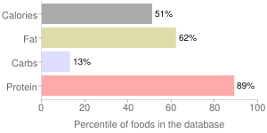 Fish, dry heat, cooked, mixed species, trout, percentiles