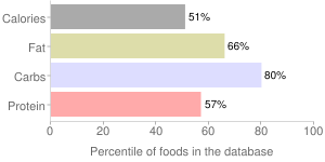 Spices, ground, cloves, percentiles