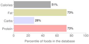 USDA Commodity, canned, pork, percentiles