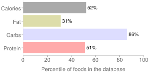 Jujube, dried, fresh, Chinese, percentiles