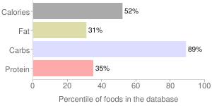 Date, percentiles