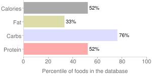 English muffins, whole-wheat, percentiles