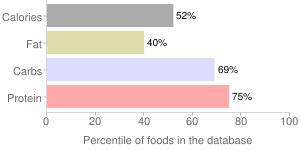 Bagels, egg, percentiles