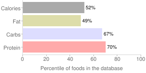 Pulled pork in barbecue sauce, percentiles